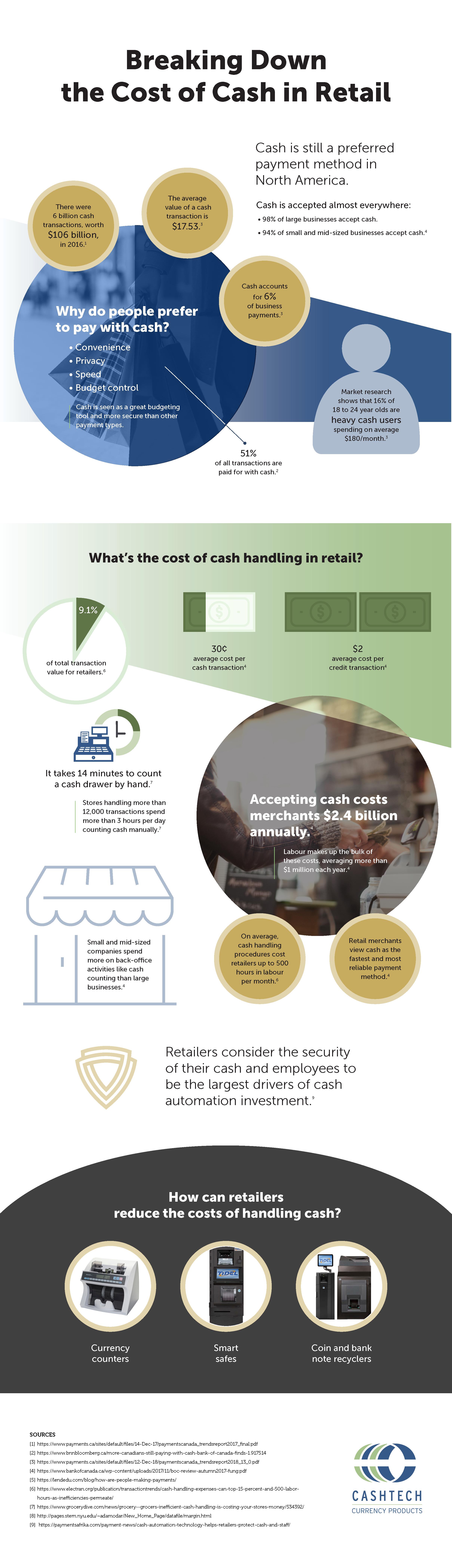 Cashtech-Infographic-Cost-of-Cash-rev